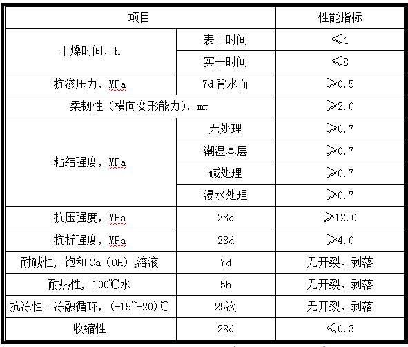 K11聚合物防水浆料