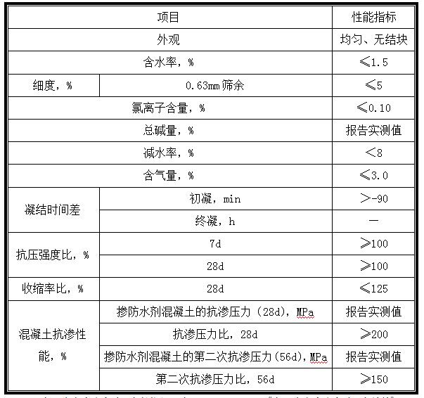 JS<a href='https://www.macbo.cn/products/minjian/369.html' target='_blank'><u>水泥基渗透结晶型防水剂</u></a>