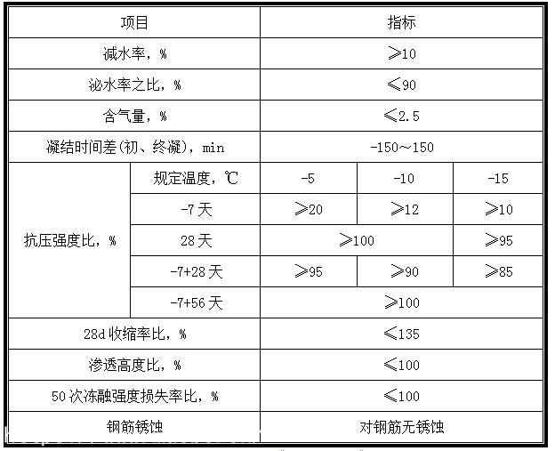 YJ-4混凝土防冻剂