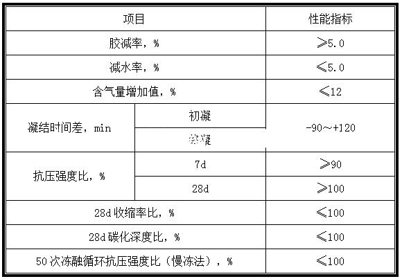 <a href='https://www.macbo.cn/products/minjian/415.html' target='_blank'><u>混凝土减胶剂</u></a>